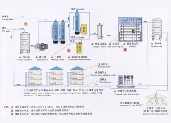 市政直饮水设备