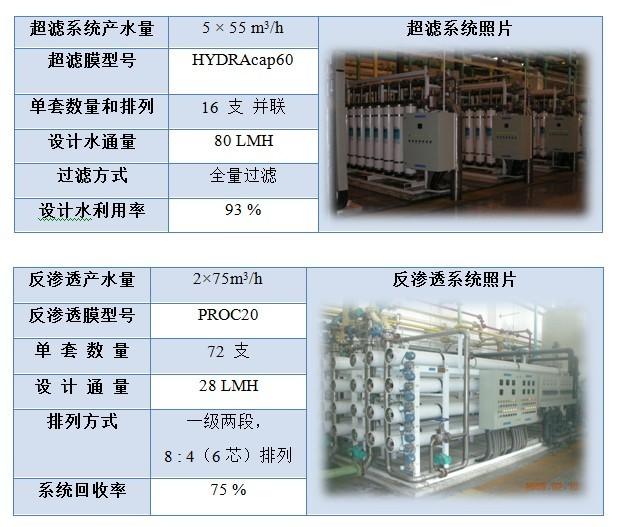 采用电中性技术的低污染反渗透膜元件处理石化